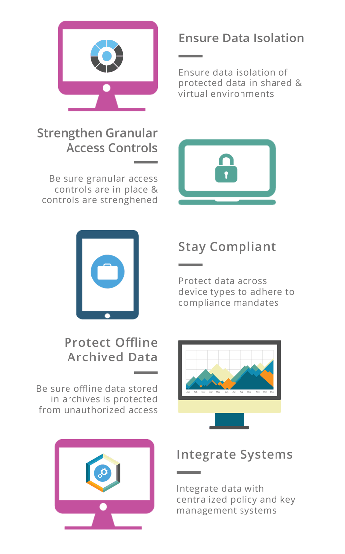data security best practices 2016