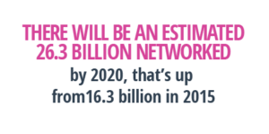 26.3 billion networked devices