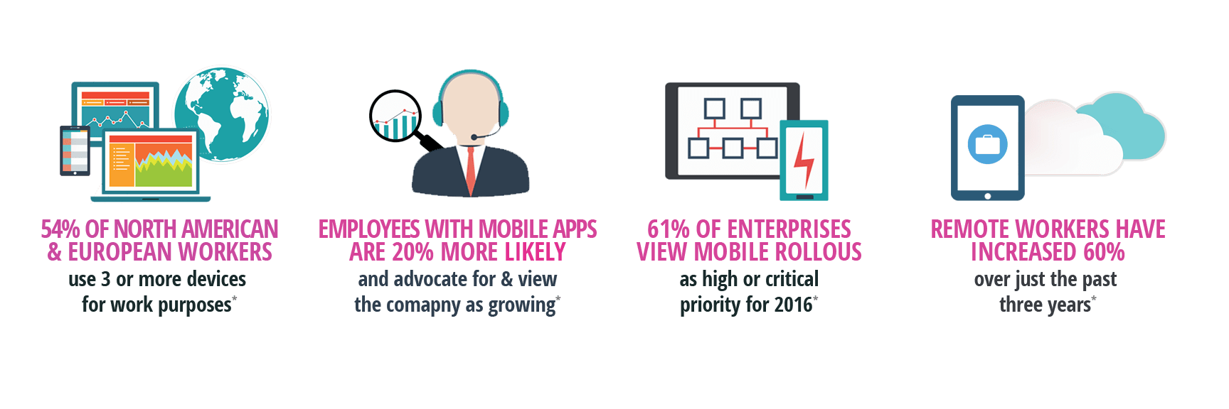 the case for mobile deployments