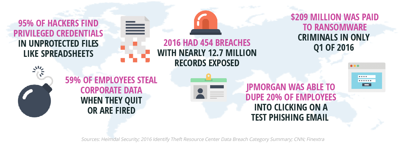 cyberattack statistics 2016