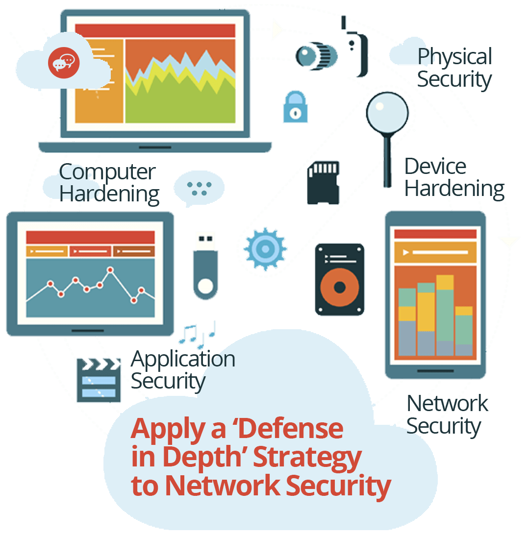 defense in depth network security strategy - cStor