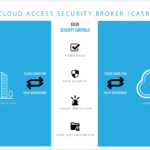 The Real World Use Cases for Implementing a Cloud Access Security Broker (CASB)