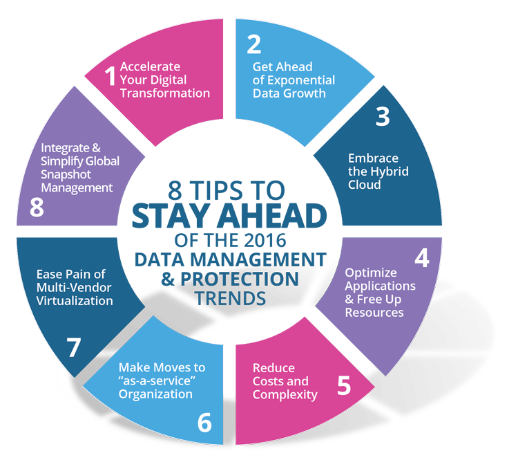 big data trends 2016