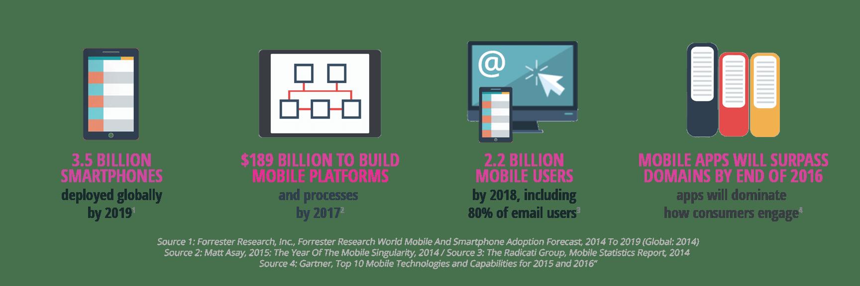 enterprise mobility statistics 2016