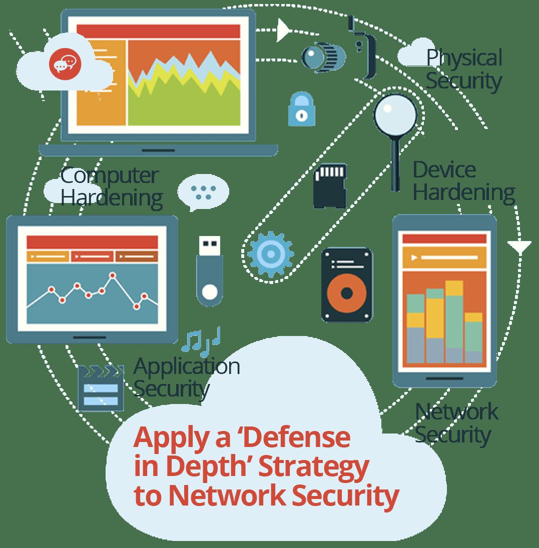 Cstor Network Security Defense Depth Cstor
