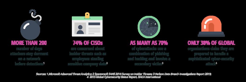 data security stats 2016 - cStor