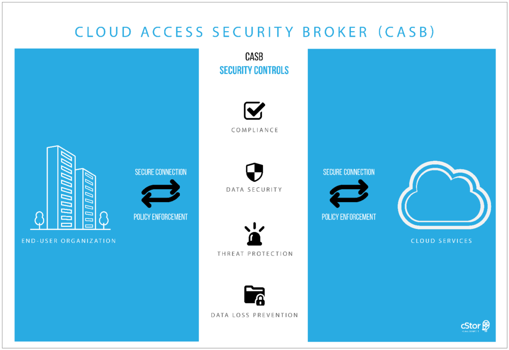 what is a CASB - cloud access security broker - cStor