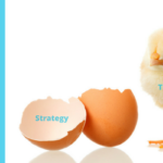 Technology Chickens and Strategy Eggs… Are You Confused About Which Comes First?