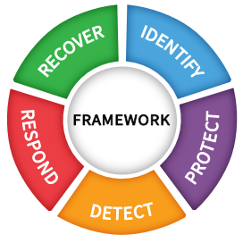 Security Framework Functions